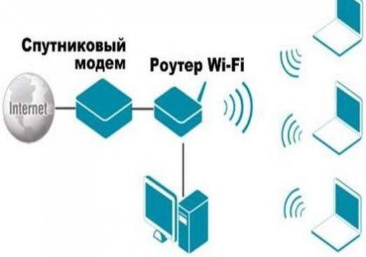 Як підключити супутниковий інтернет?
