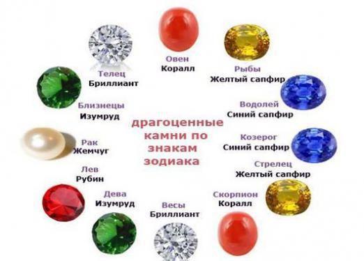 Який камінь підходить по гороскопу?